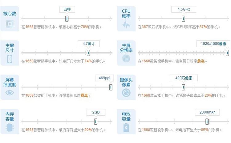 方式地址HTC三星手机平板电脑5Snote3s4【手iPhone联系人实力打开苹果图片