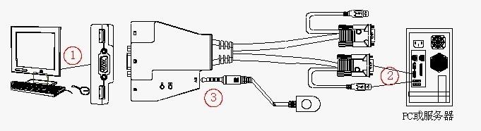 显示器和鼠标连接ka1302上的控制端连接端口